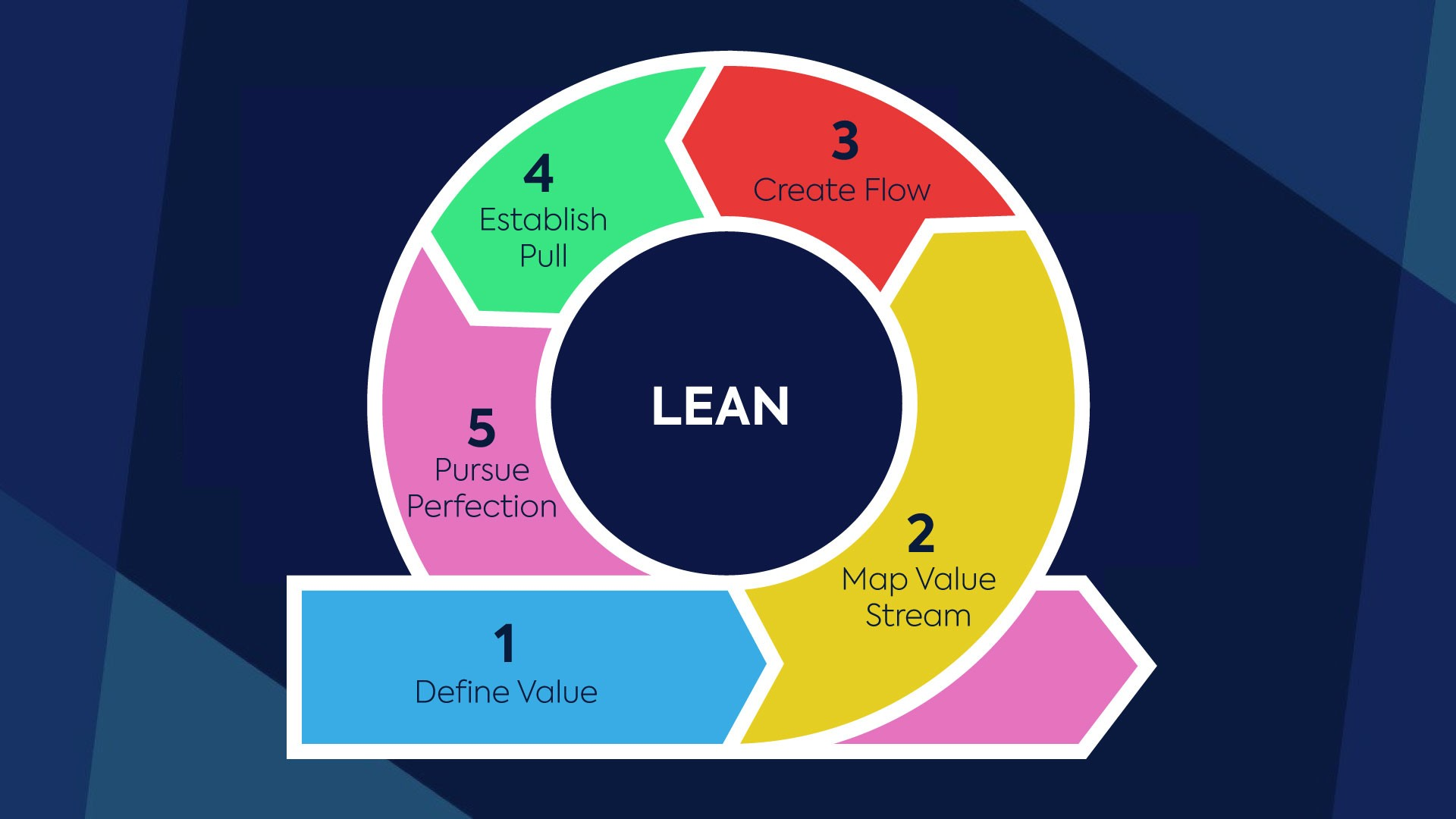 Lean project view Netsells
