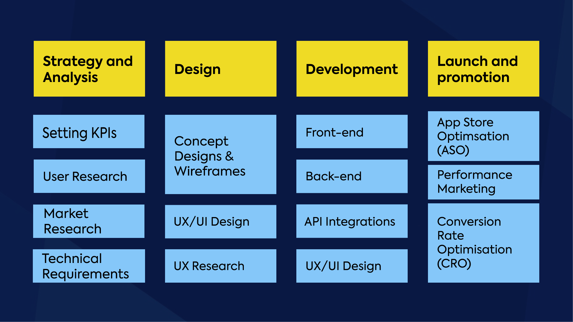 The Mobile App Development Process