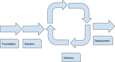 What are the phases of digital product development_