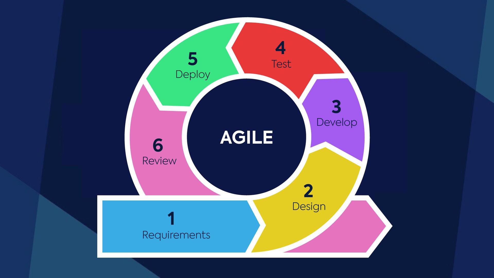 Agile Project Flow Netsells