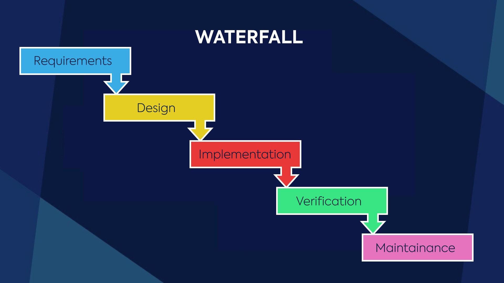Waterfall Project Flow Diagram Netsells